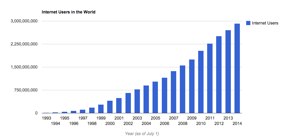 Number of Internet Users - Growth Chart
